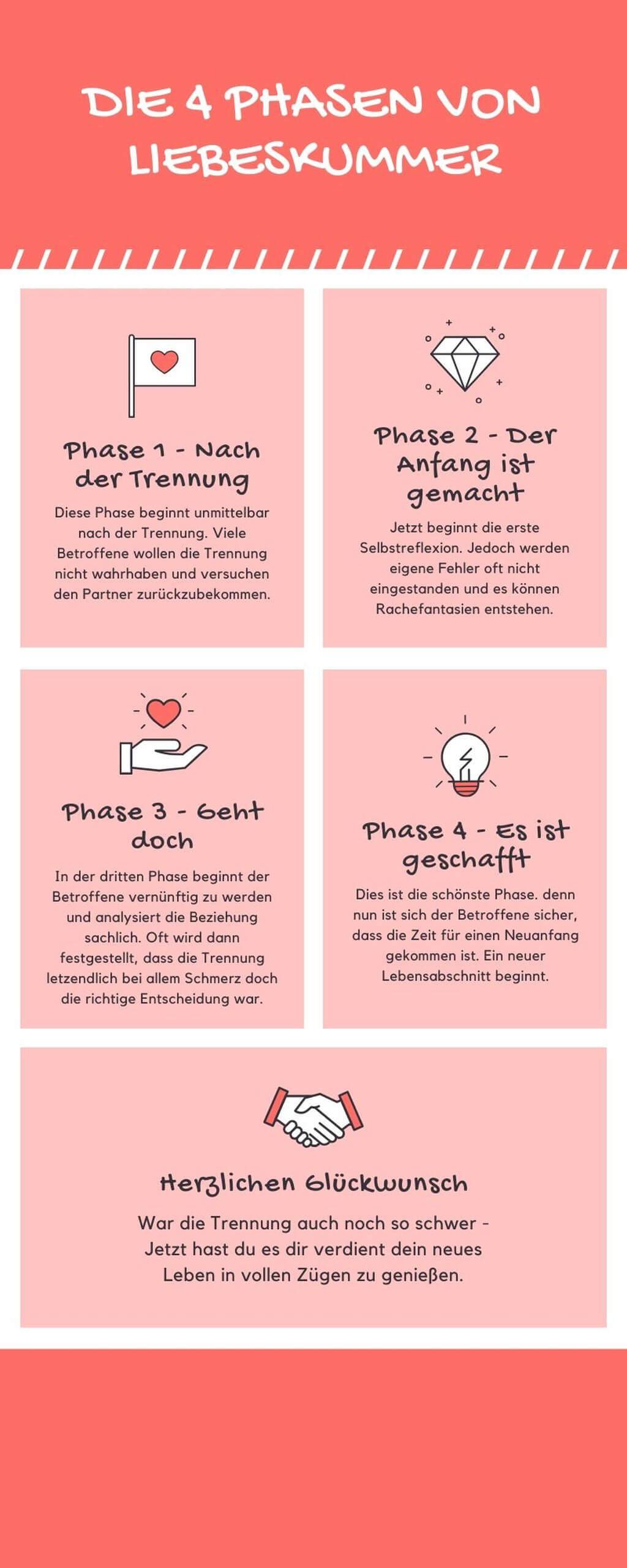 Infografik 4 Phasen von Liebeskummer